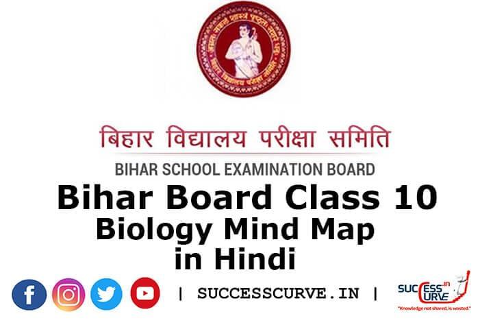 Bihar Board biology mind map